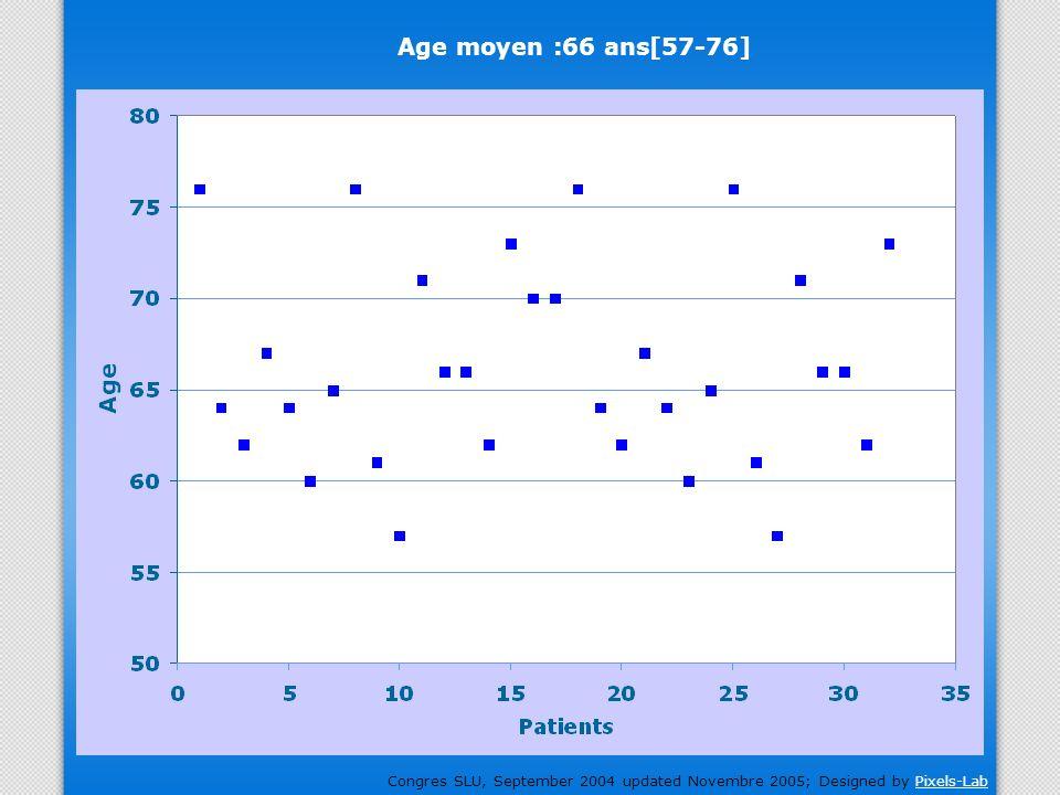 Age moyen :66 ans[57-76]